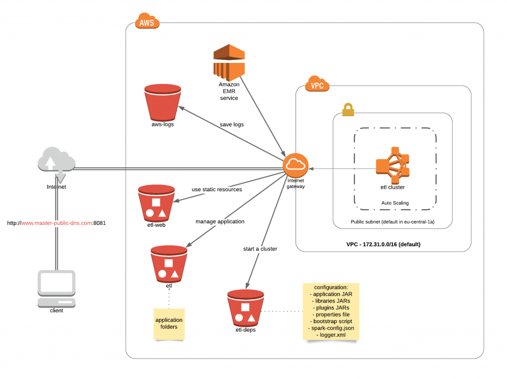 AWS infrastructure diagram